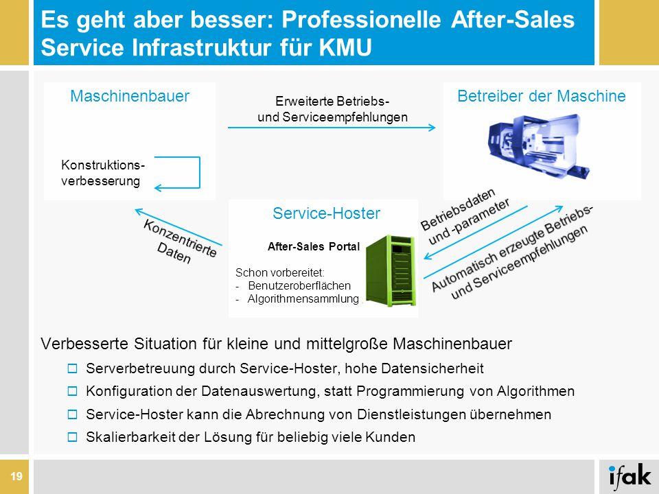 Es geht aber besser: Professionelle After-Sales Service Infrastruktur für KMU