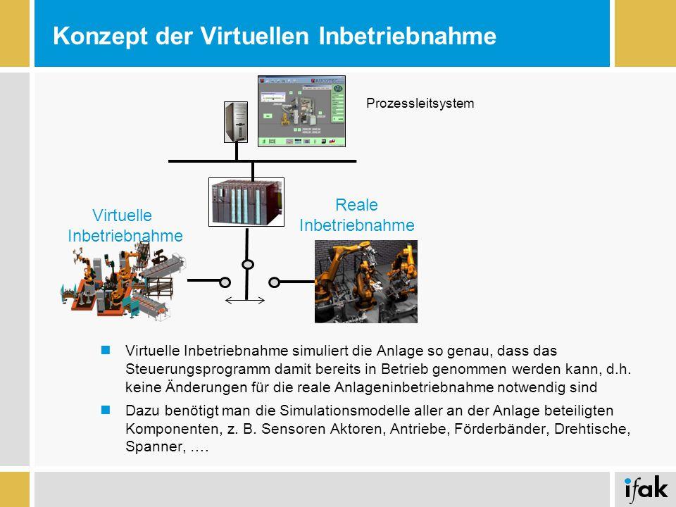 Konzept der Virtuellen Inbetriebnahme
