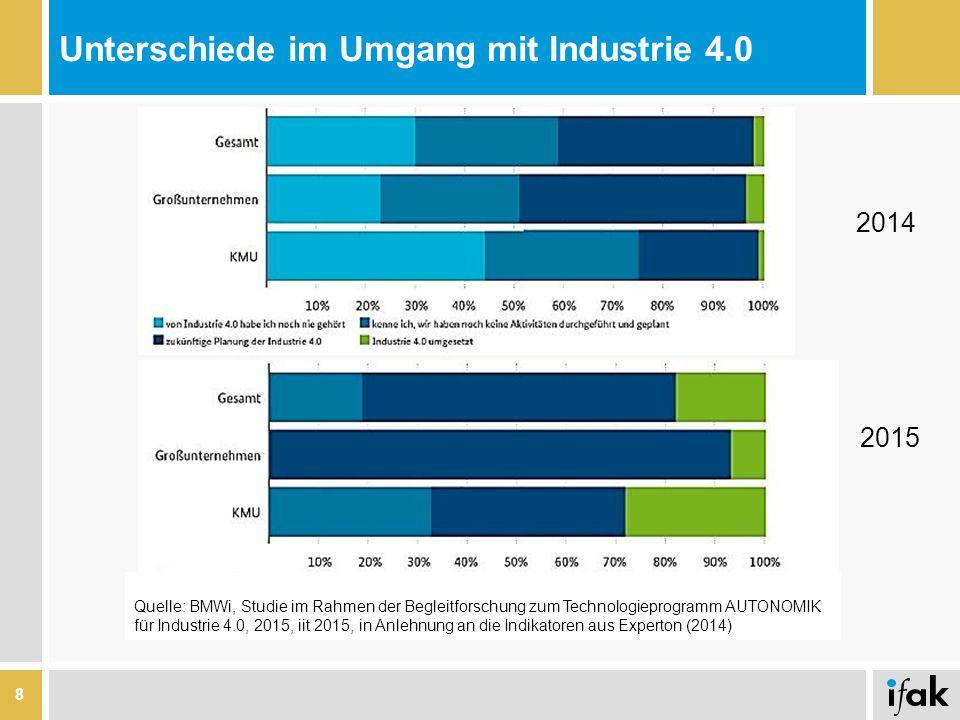 Unterschiede im Umgang mit Industrie 4.0