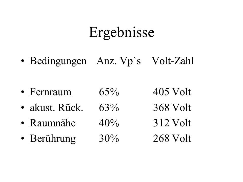 Ergebnisse Bedingungen Anz. Vp`s Volt-Zahl Fernraum 65% 405 Volt