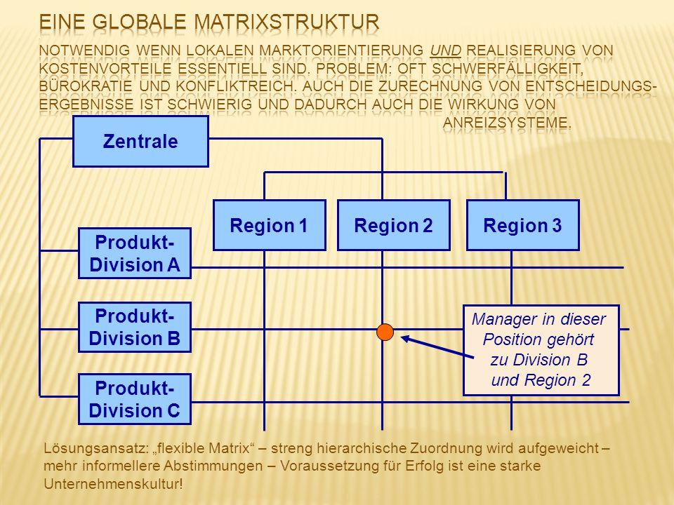 Eine globale Matrixstruktur