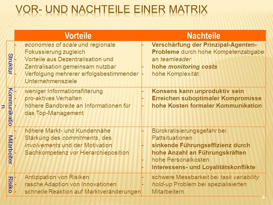 Vor- und Nachteile einer Matrix