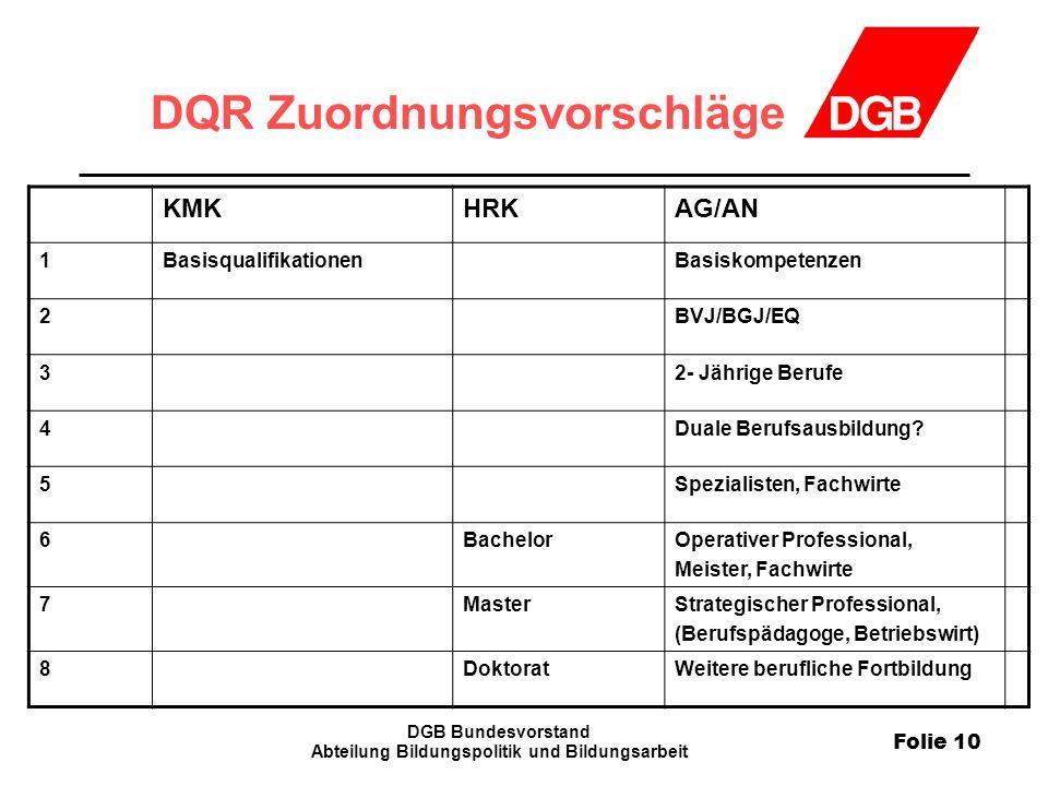 DQR Zuordnungsvorschläge