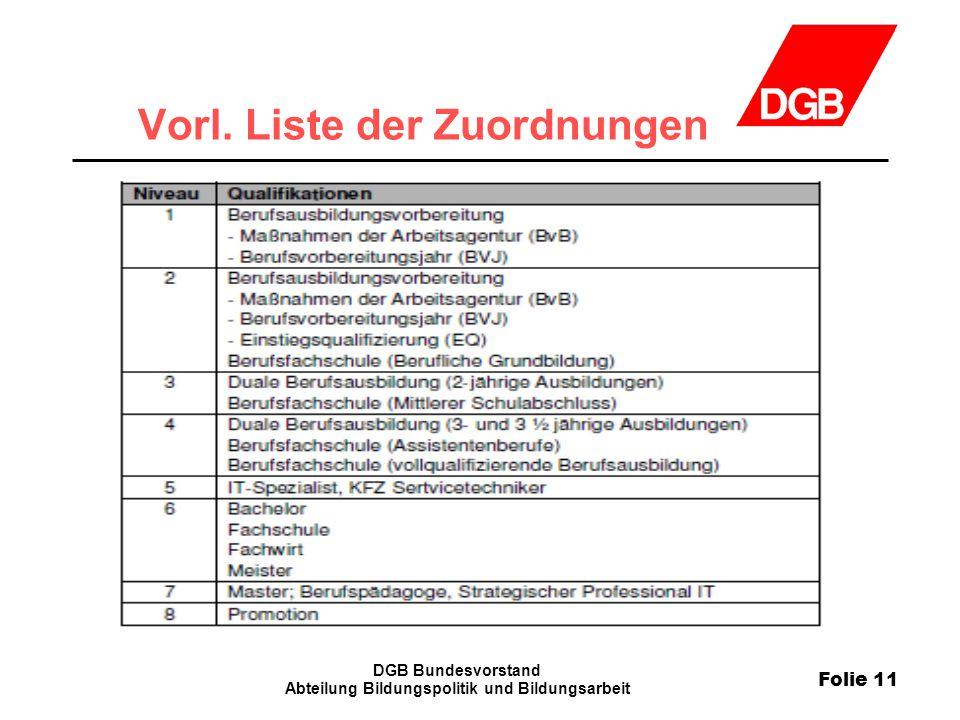 Vorl. Liste der Zuordnungen