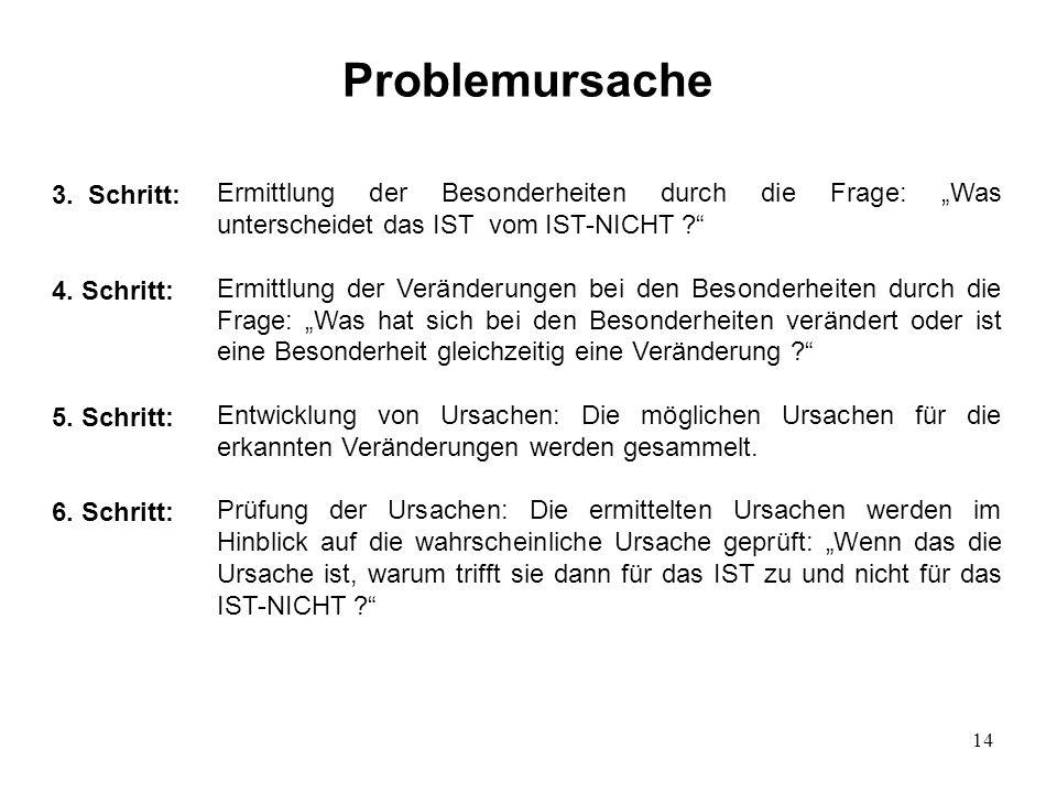 Problemursache 3. Schritt: