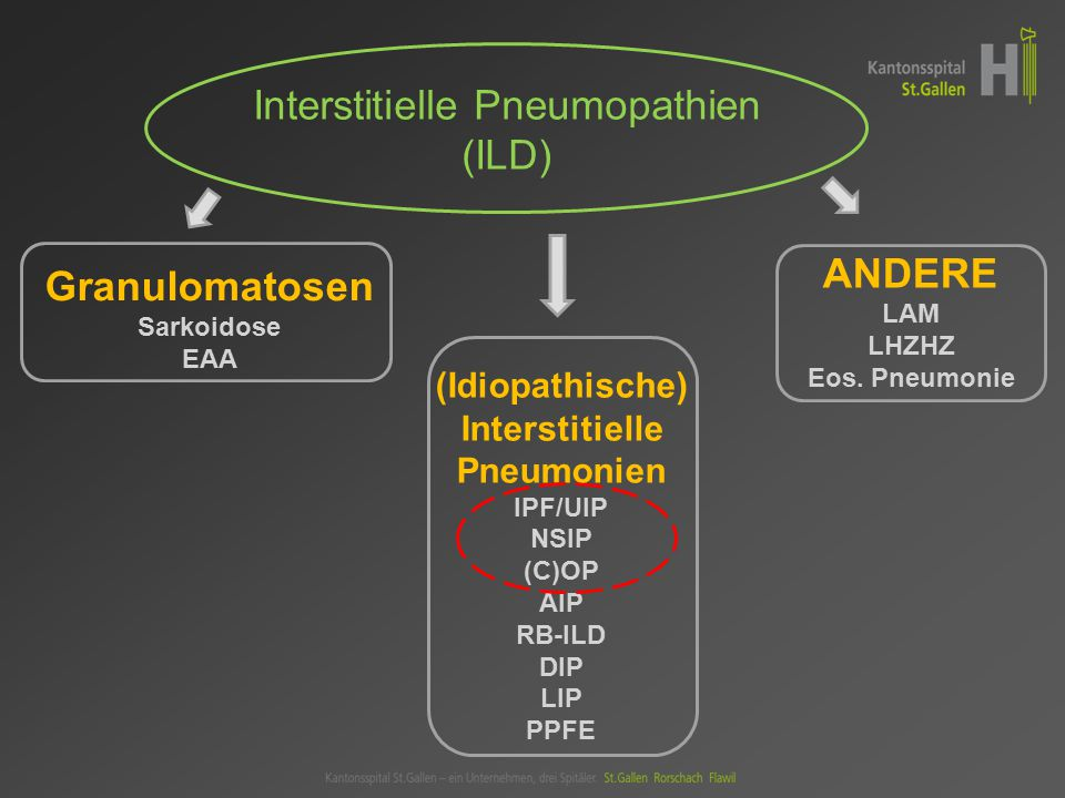 Interstitielle Pneumopathien