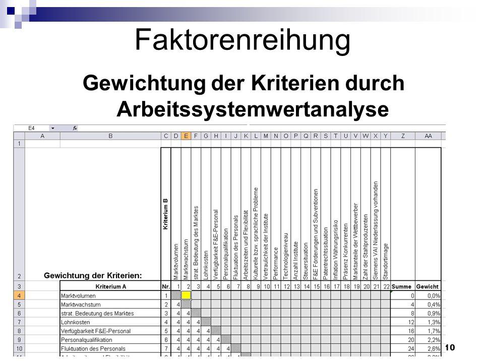 Gewichtung der Kriterien durch Arbeitssystemwertanalyse