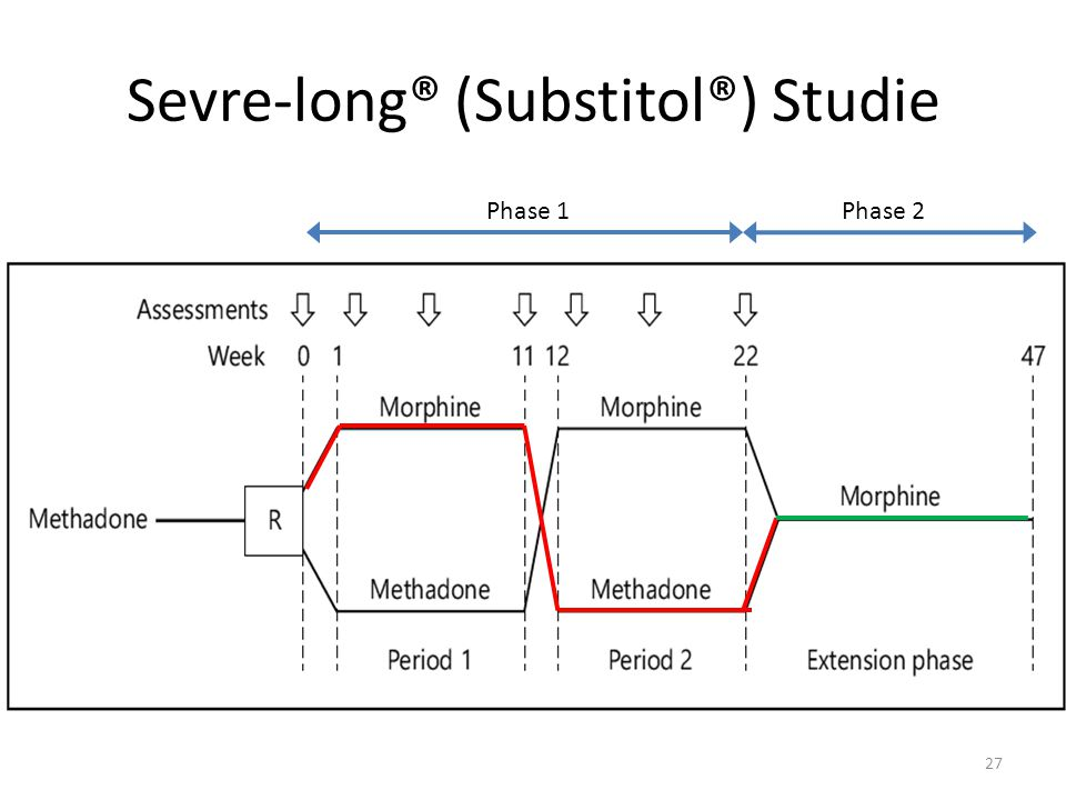 Sevre-long® (Substitol®) Studie
