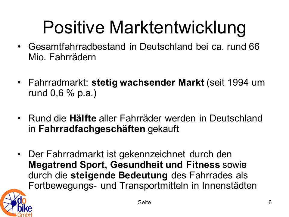 Positive Marktentwicklung