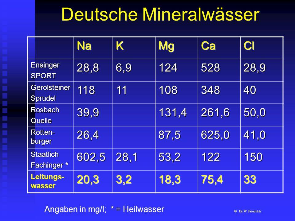 Deutsche Mineralwässer