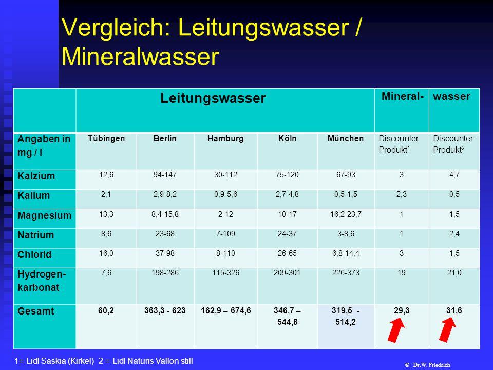 Vergleich: Leitungswasser / Mineralwasser