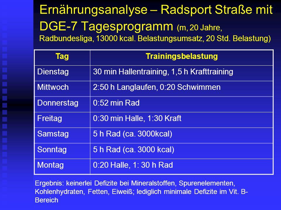 Ernährungsanalyse – Radsport Straße mit DGE-7 Tagesprogramm (m, 20 Jahre, Radbundesliga, 13000 kcal. Belastungsumsatz, 20 Std. Belastung)