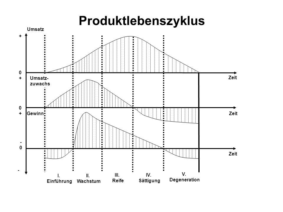 Produktlebenszyklus Umsatz + + Umsatz- zuwachs Zeit + Gewinn Zeit -