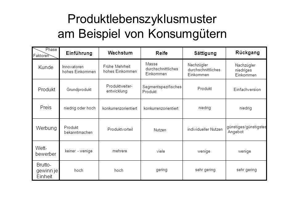 Produktlebenszyklusmuster am Beispiel von Konsumgütern