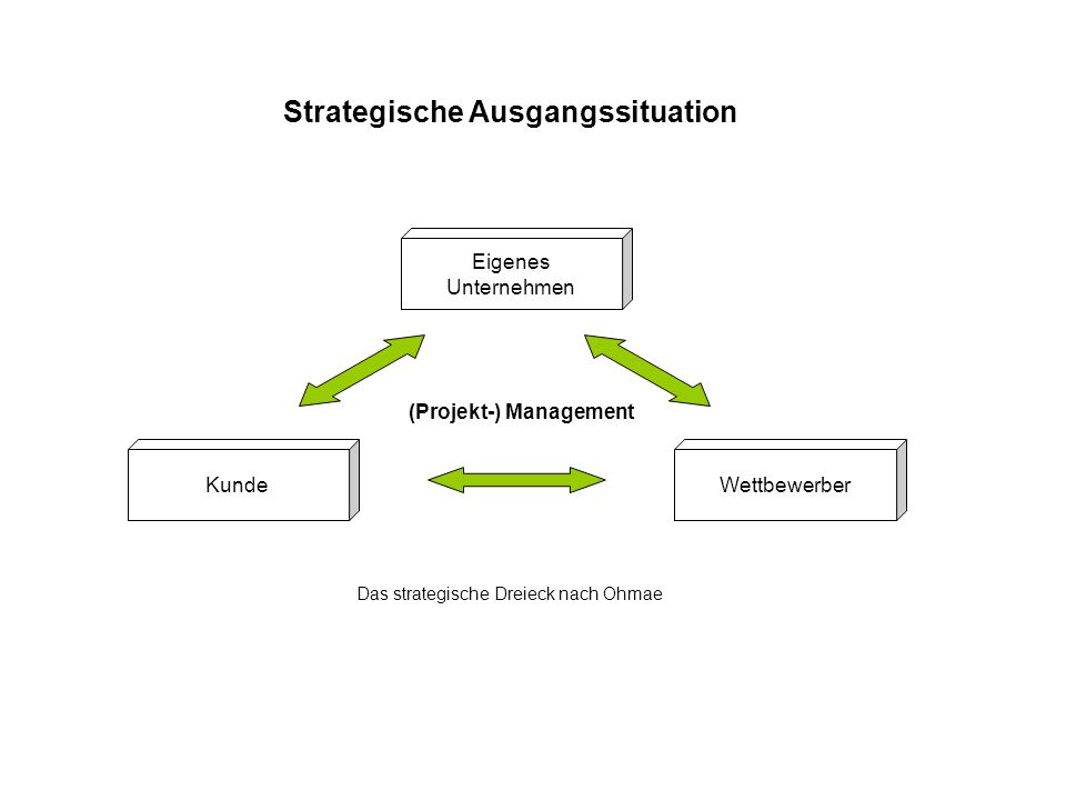 Strategische Ausgangssituation