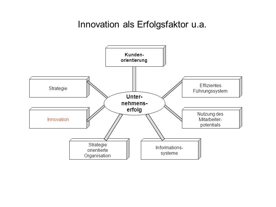 Innovation als Erfolgsfaktor u.a.