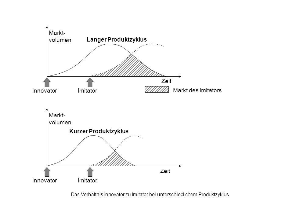 Zeit Markt- volumen Langer Produktzyklus Innovator Imitator