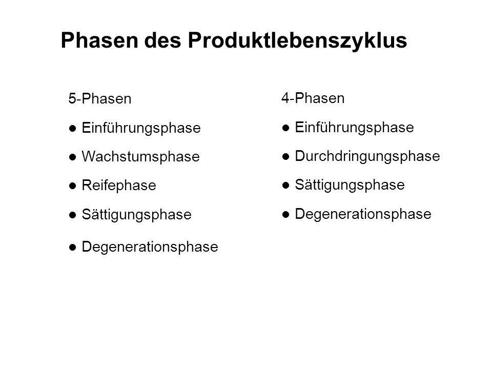 Phasen des Produktlebenszyklus