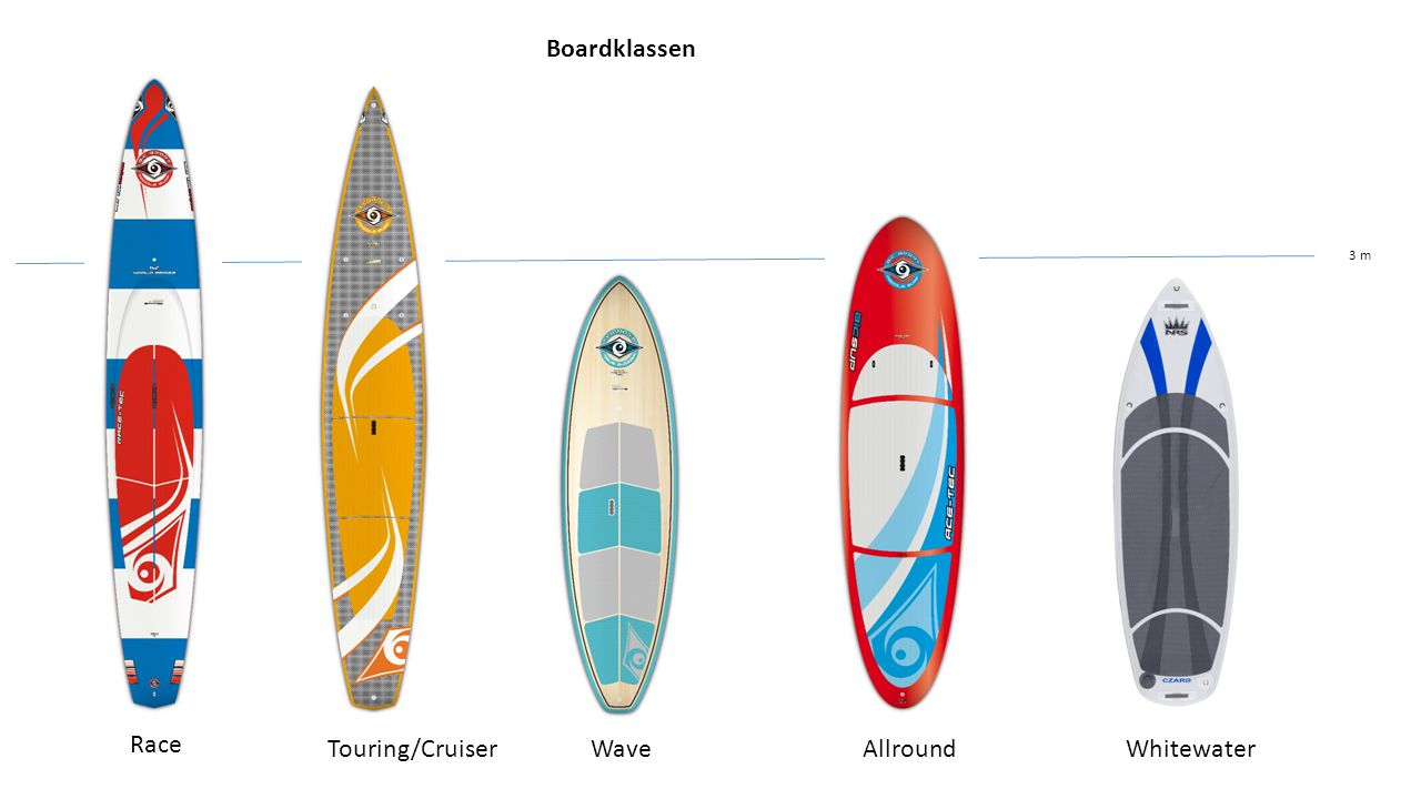 Boardklassen 3 m Race Touring/Cruiser Wave Allround Whitewater