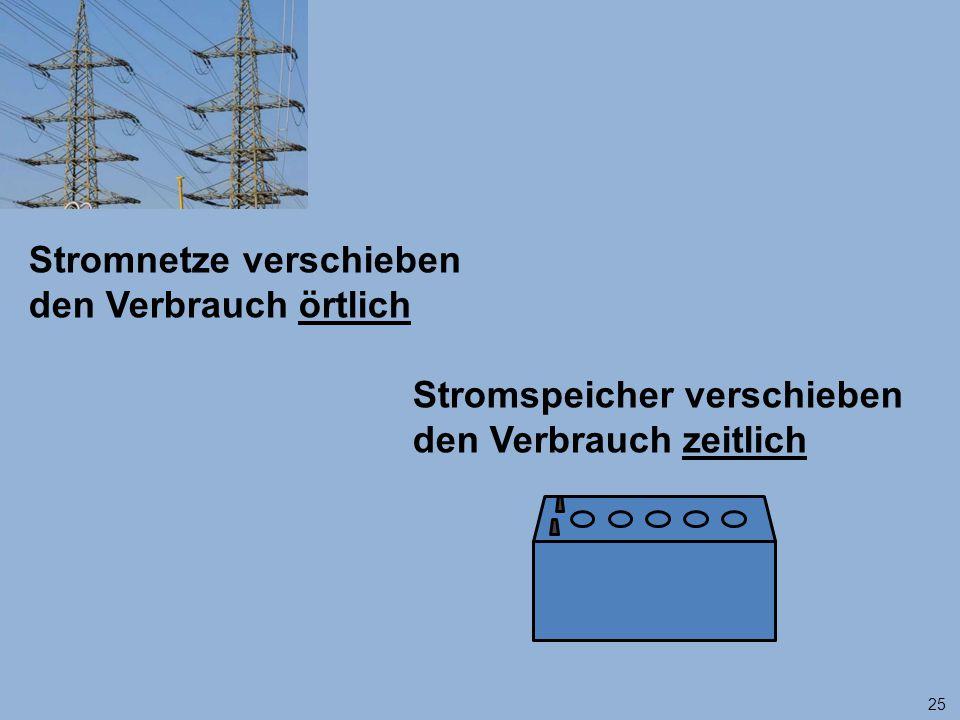 Stromnetze verschieben den Verbrauch örtlich