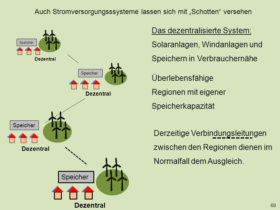 """Auch Stromversorgungsssysteme lassen sich mit """"Schotten versehen"""