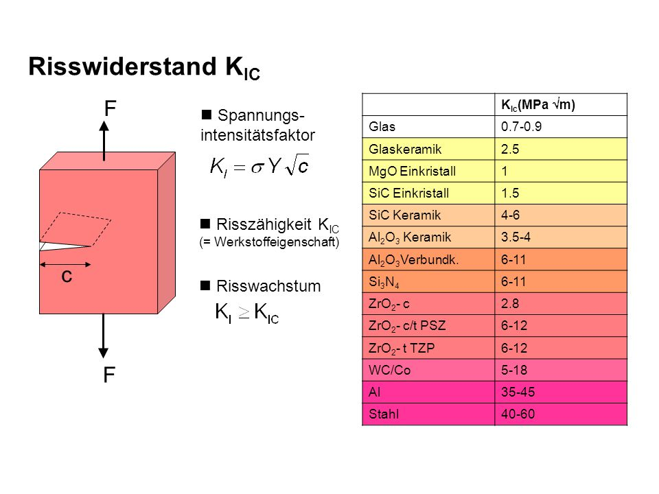 Risswiderstand KIC F c Spannungs- intensitätsfaktor