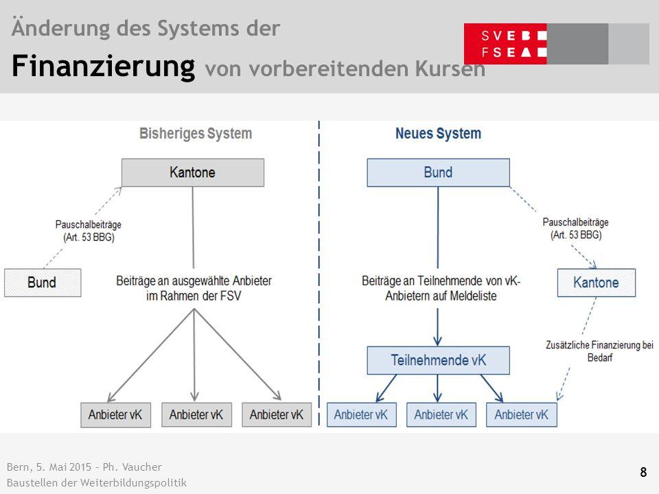 MEHRERE verschiedene Systeme zur Finanzierung in der HBB