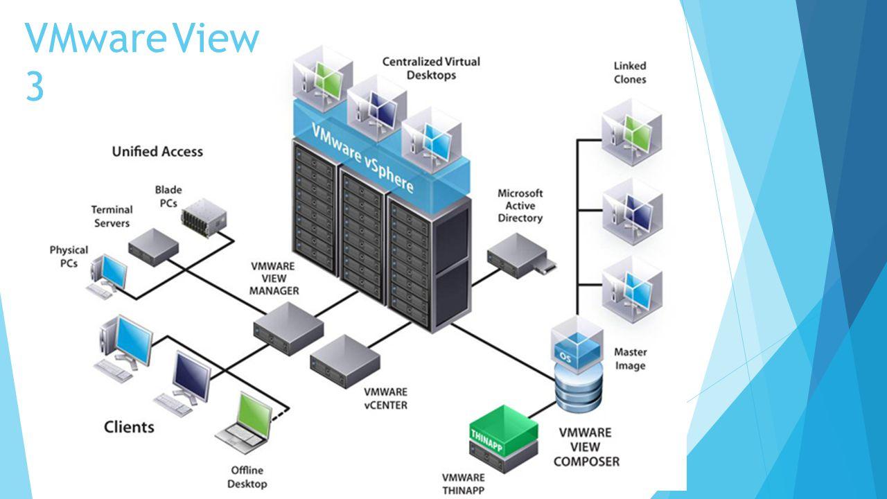 VMware View 3 Desktopvirtualisierung in der Praxis (VMware View 3):