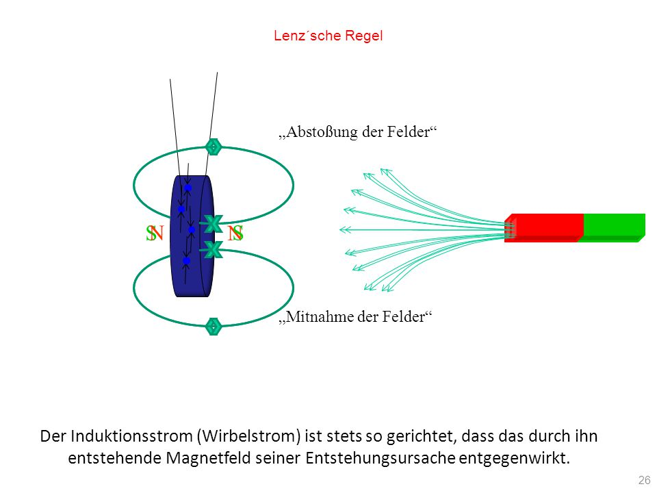 entstehende Magnetfeld seiner Entstehungsursache entgegenwirkt.