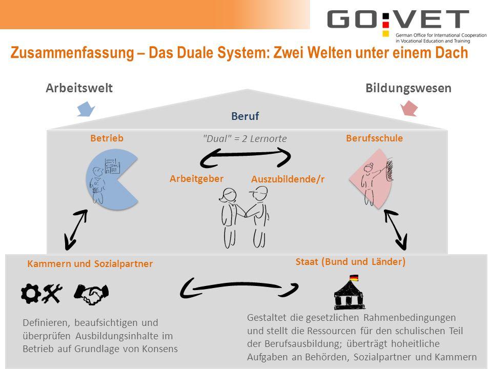 Zusammenfassung – Das Duale System: Zwei Welten unter einem Dach