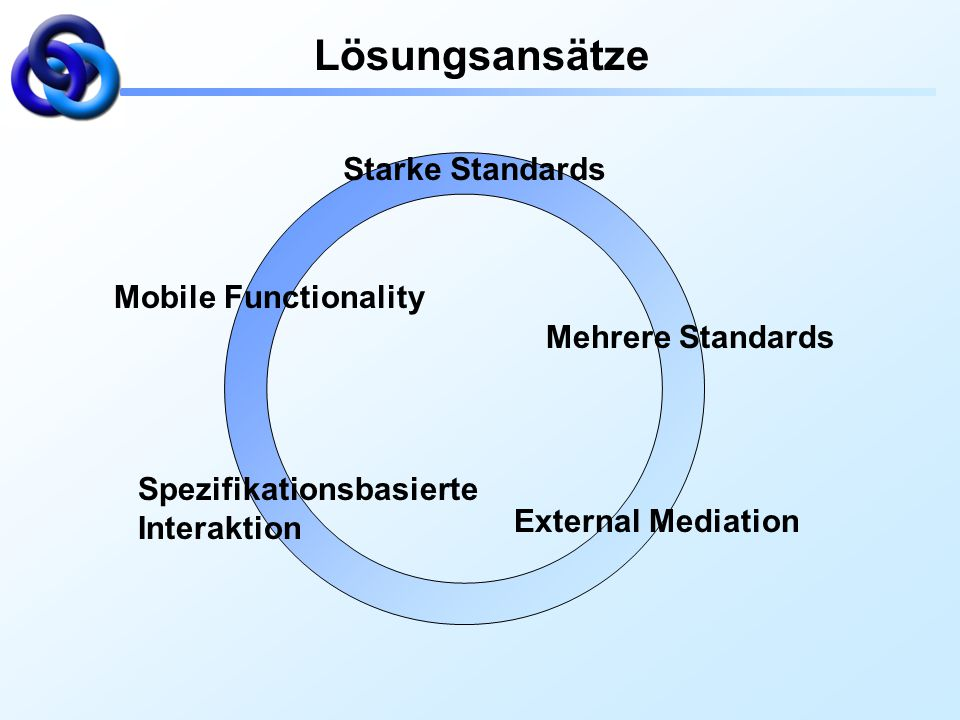 Lösungsansätze Starke Standards Mobile Functionality Mehrere Standards
