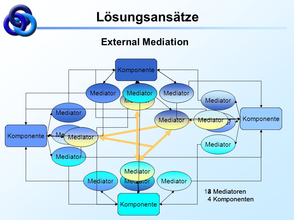 Lösungsansätze External Mediation Komponente Komponente Mediator