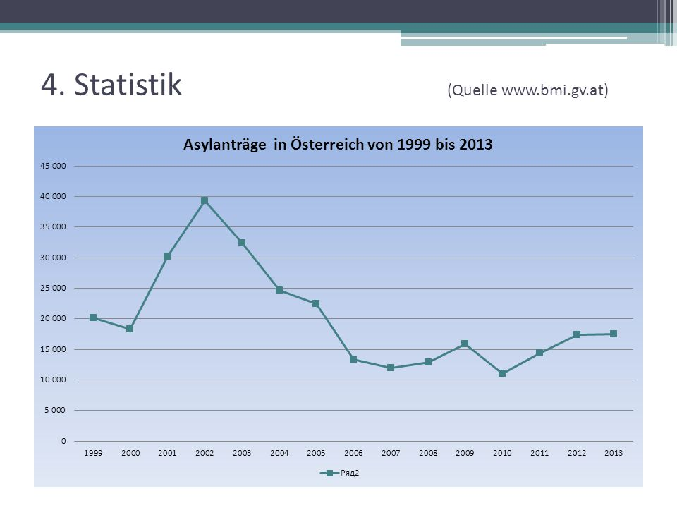 4. Statistik (Quelle www.bmi.gv.at)