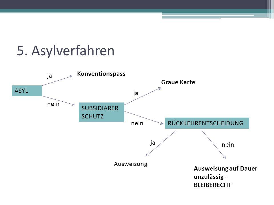 5. Asylverfahren Konventionspass ja Graue Karte ASYL ja nein