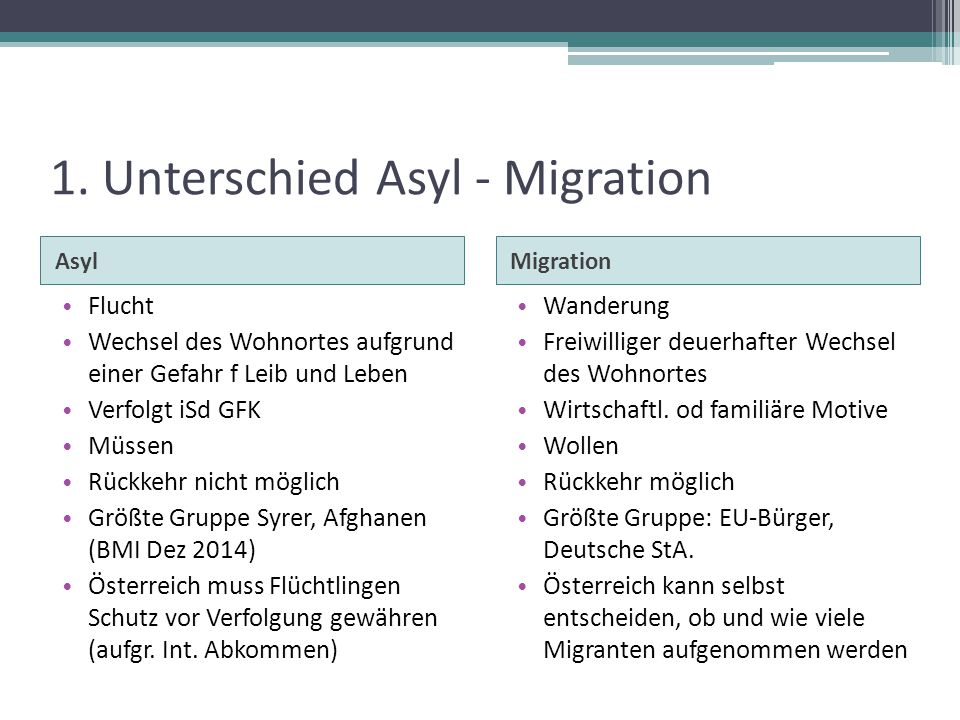 1. Unterschied Asyl - Migration