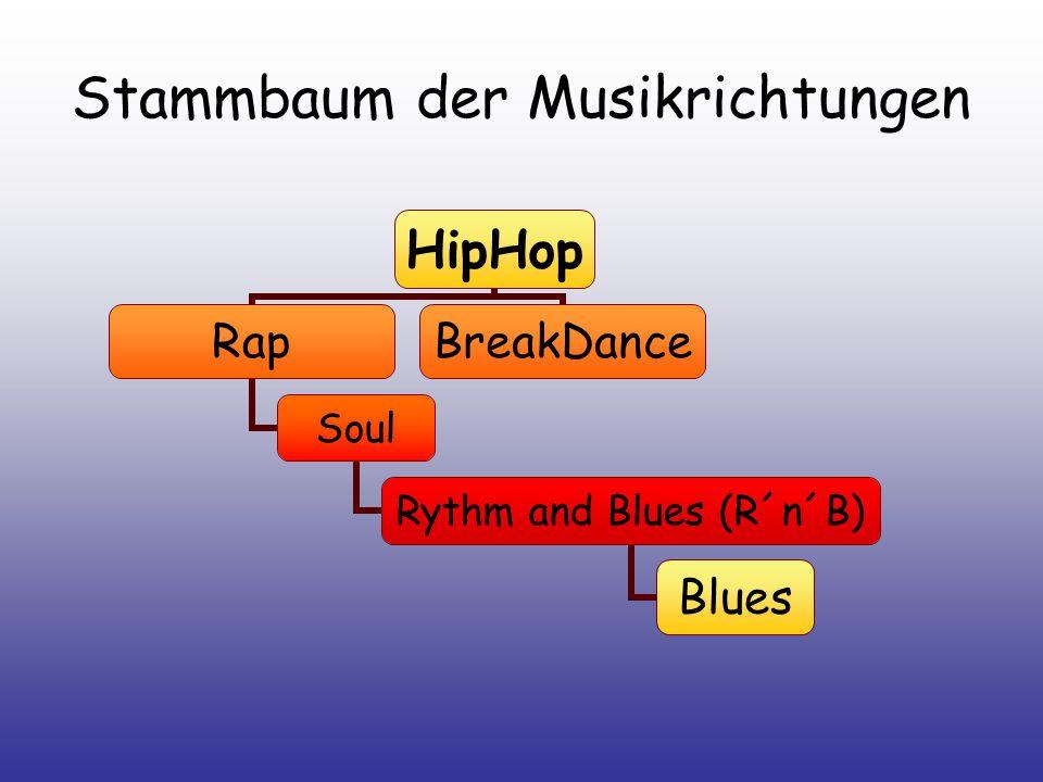 Stammbaum der Musikrichtungen