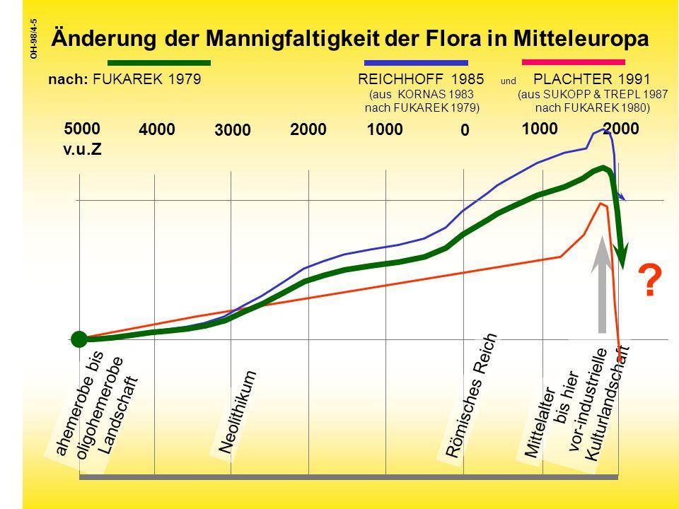 Änderung der Mannigfaltigkeit der Flora in Mitteleuropa