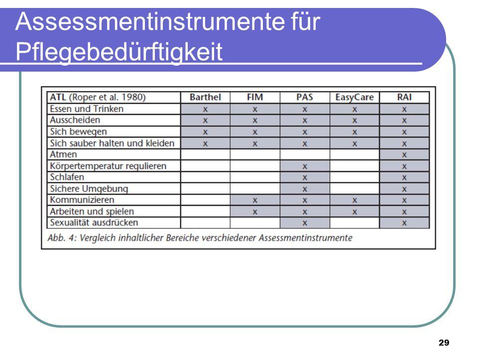 Assessmentinstrumente für Pflegebedürftigkeit