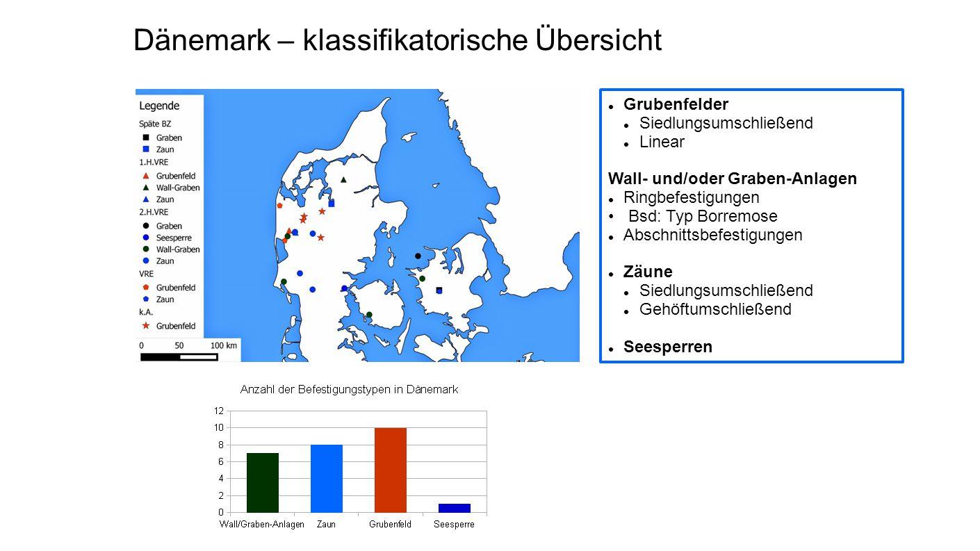 Dänemark – klassifikatorische Übersicht