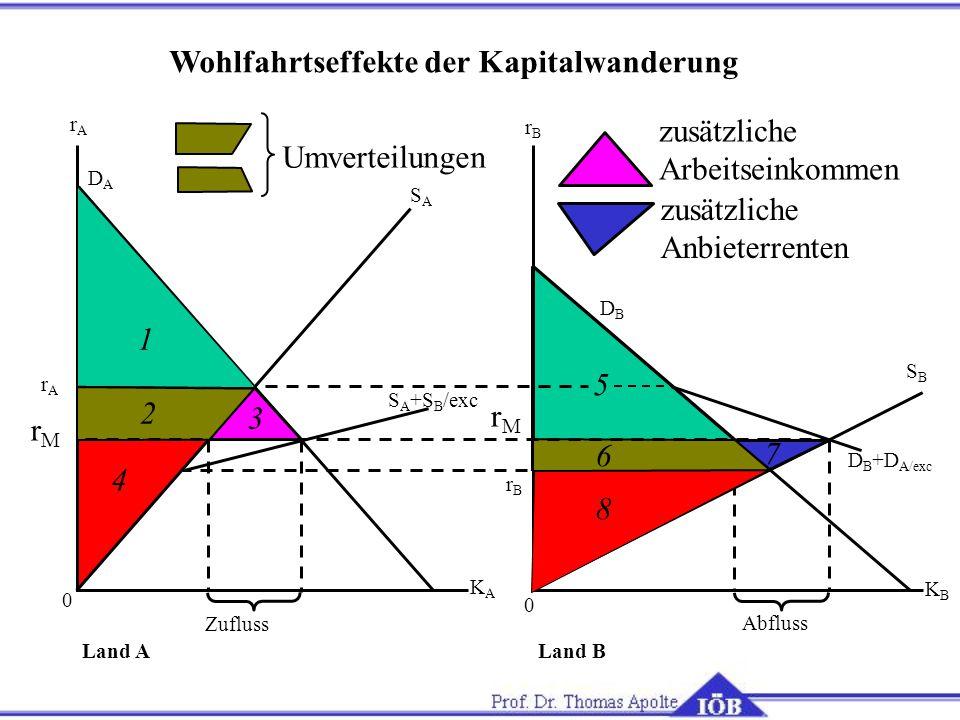 Wohlfahrtseffekte der Kapitalwanderung