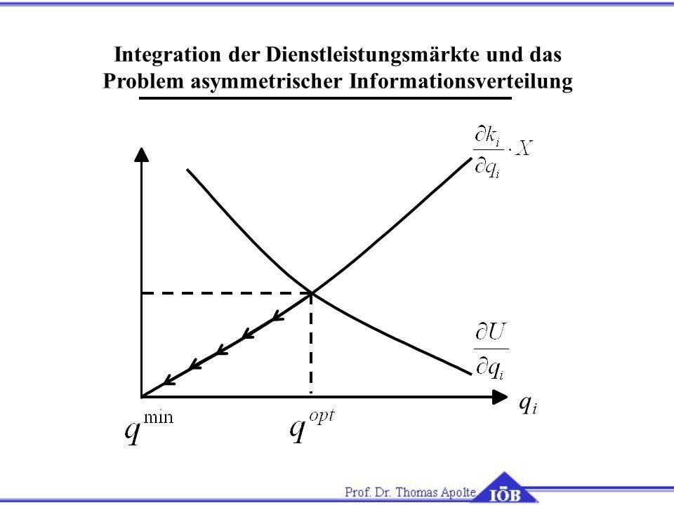 qi Integration der Dienstleistungsmärkte und das