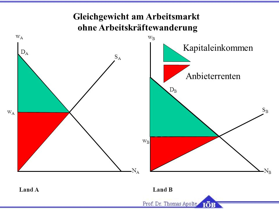 Gleichgewicht am Arbeitsmarkt ohne Arbeitskräftewanderung