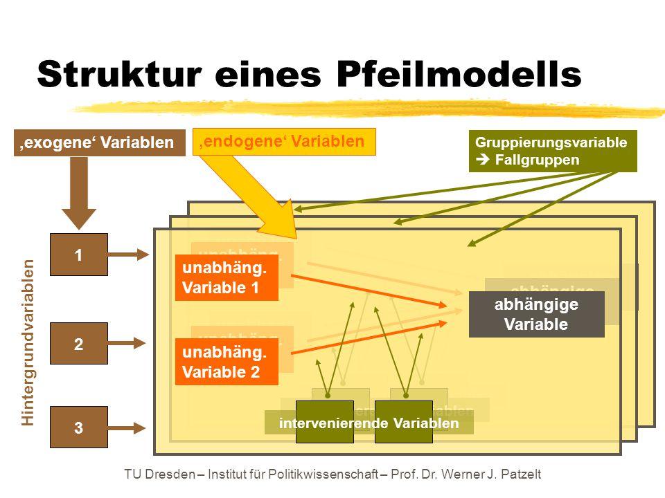 Struktur eines Pfeilmodells