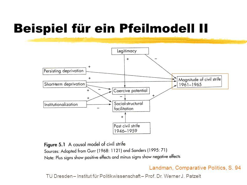 Beispiel für ein Pfeilmodell II