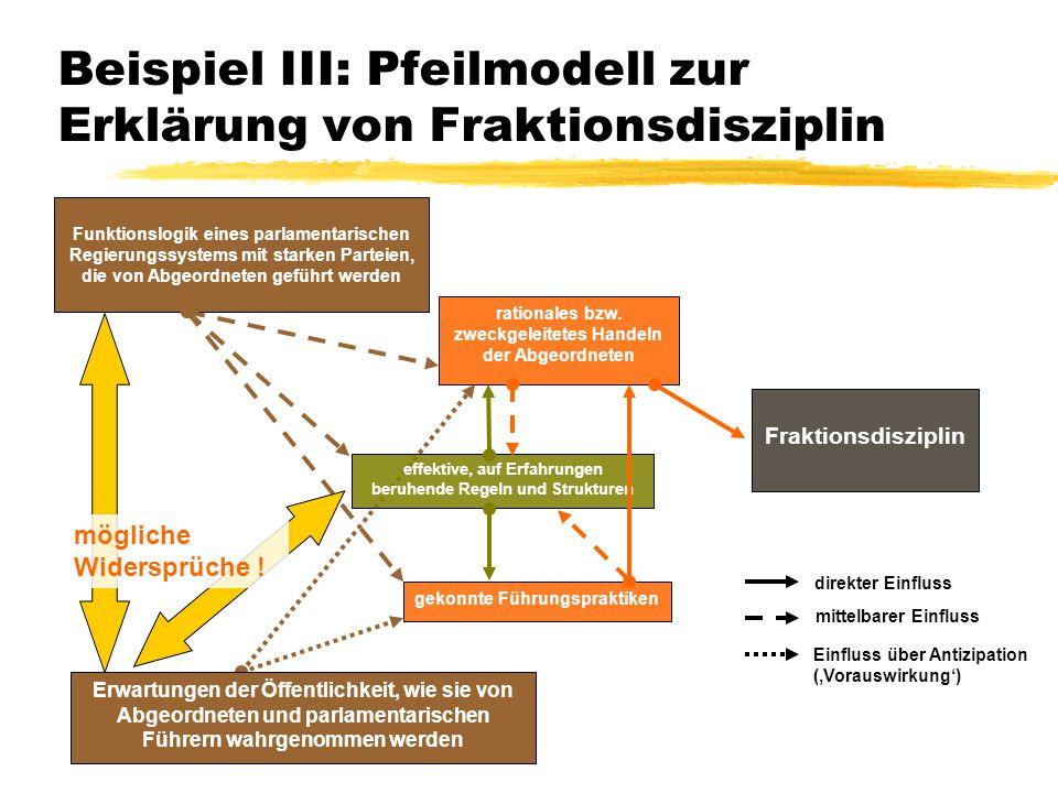 Beispiel III: Pfeilmodell zur Erklärung von Fraktionsdisziplin