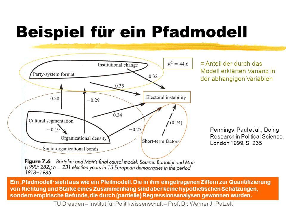 Beispiel für ein Pfadmodell