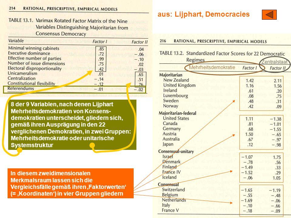 aus: Lijphart, Democracies