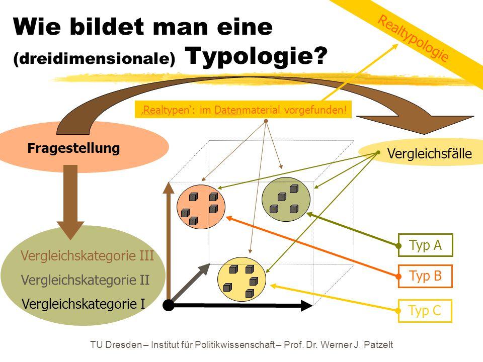 Wie bildet man eine (dreidimensionale) Typologie