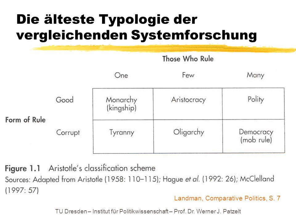 Die älteste Typologie der vergleichenden Systemforschung