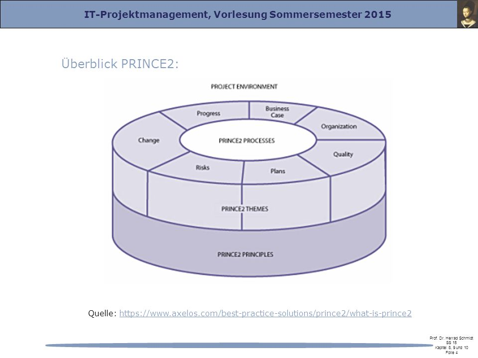 Überblick PRINCE2: Quelle: https://www.axelos.com/best-practice-solutions/prince2/what-is-prince2